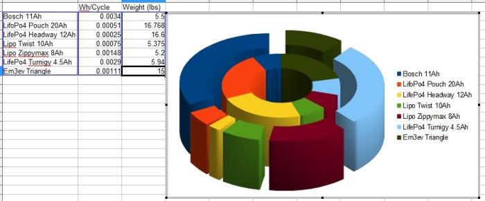 Another way to look at the data. The inner pie graph is weight, the outer is Wh Cost\Cycle. Smaller is better on both charts.