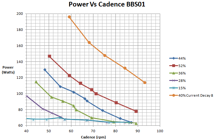 Current Decay settings mapped vs Power. Image from Ken Taylor on ES