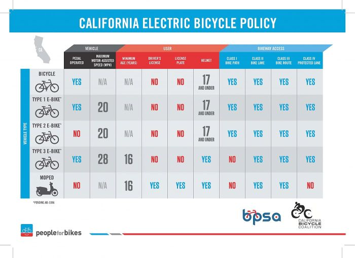CA E-Bike Infographic